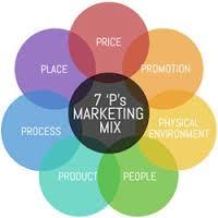 7Р модели маркетингового микса